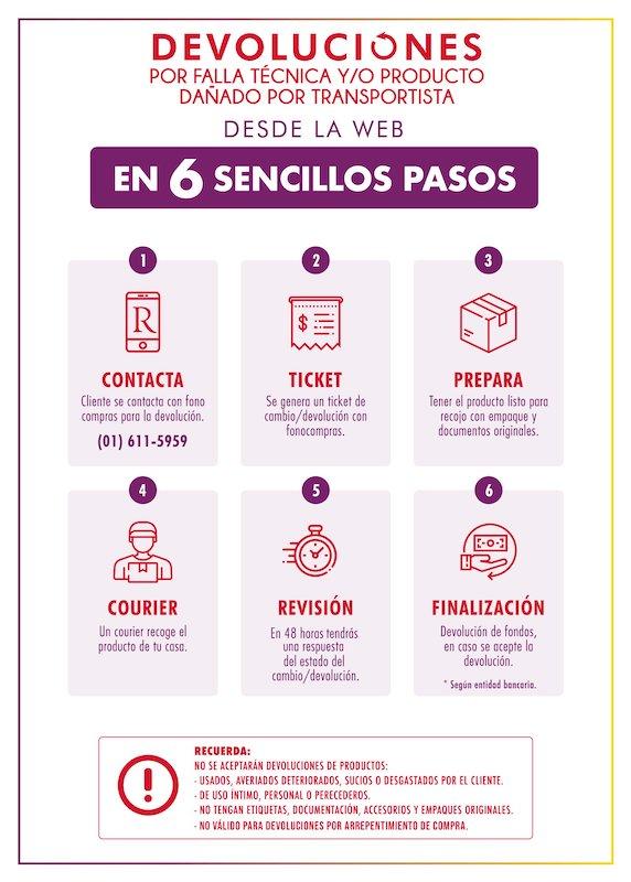 Infografia devolución productos Ripley Perú